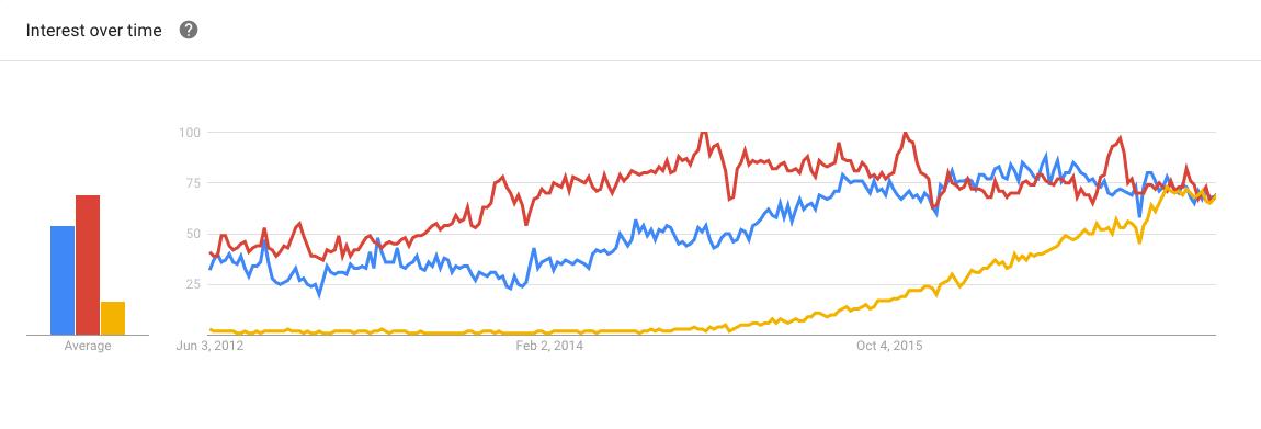 Grunt(红) Gulp(蓝) Webpack(黄) 在Google的搜索趋势